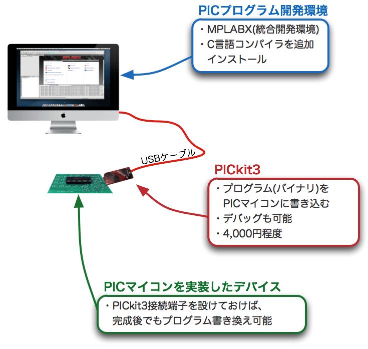 MacのPIC開発環境全体像