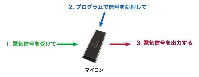 マイコン動作1