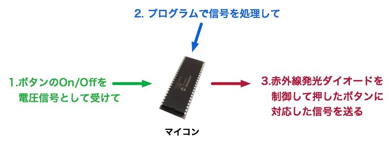 マイコン2