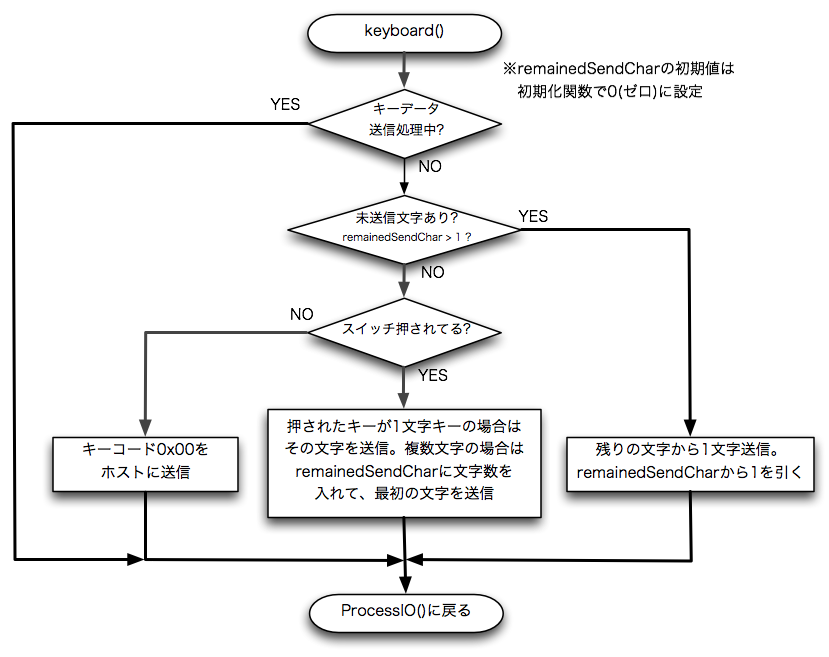 Multi chars flow chart