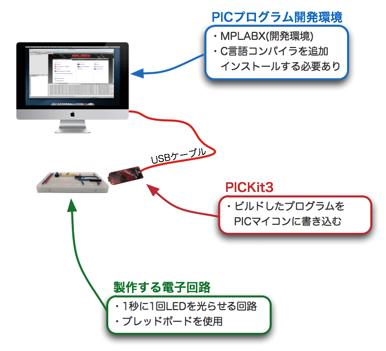 Pic 101 system