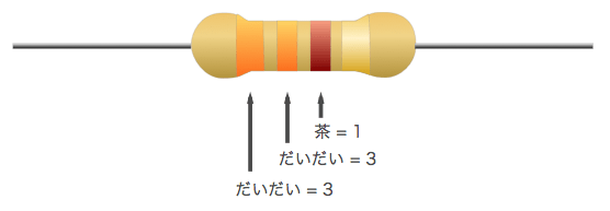 Resistor color number