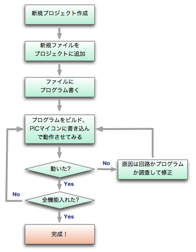 Dev flow