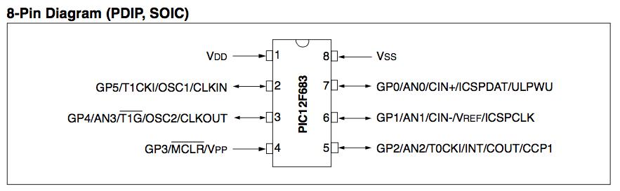 Pic12f683 pin name