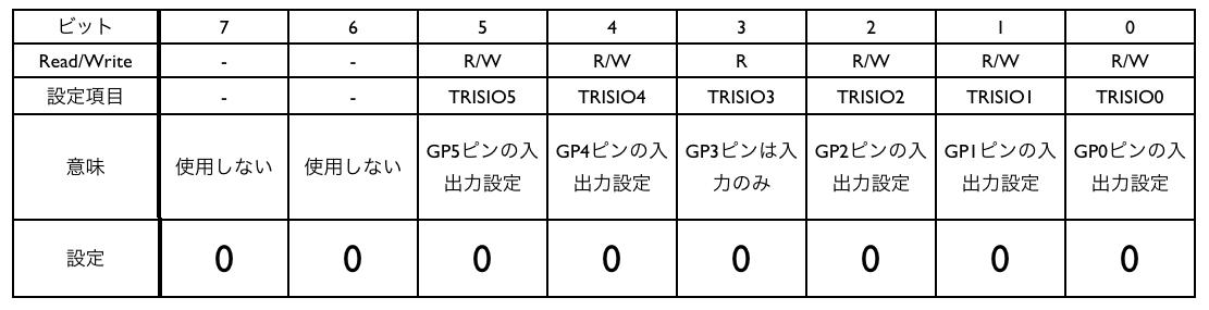Trisio current