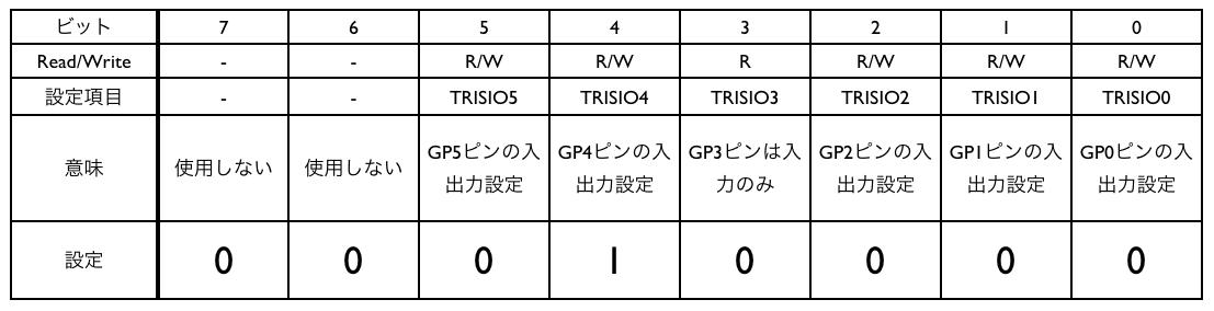 Trisio gp4