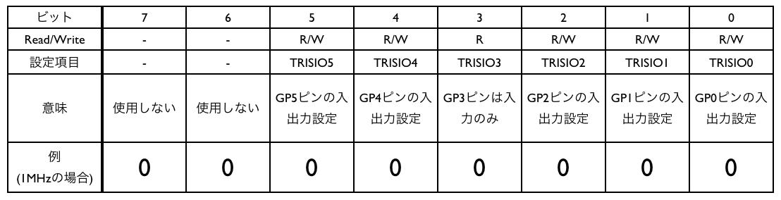 Trisio set