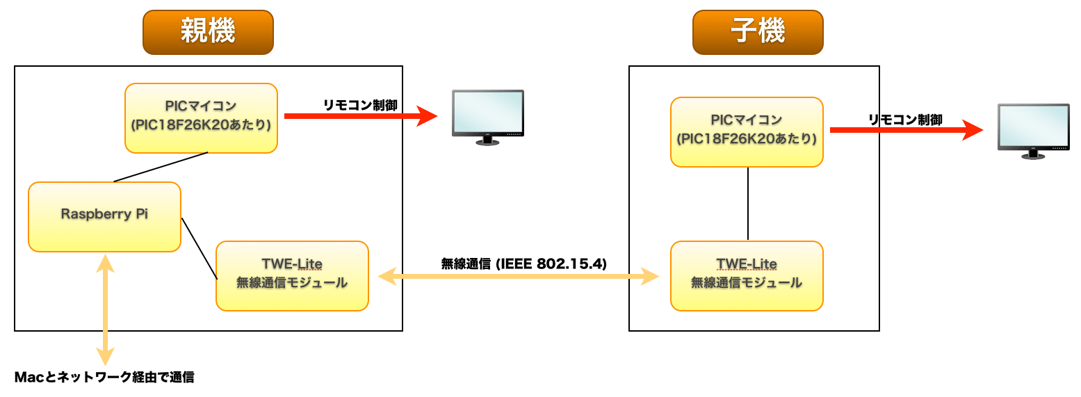 Home controller block diagram