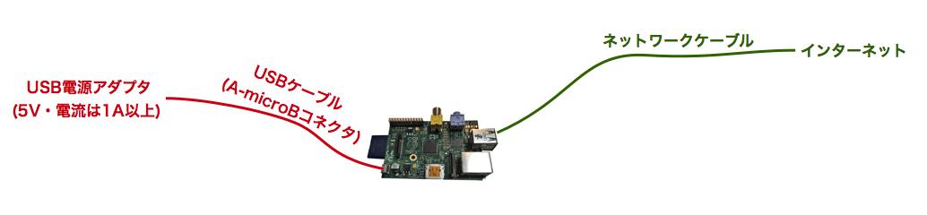Raspi system server