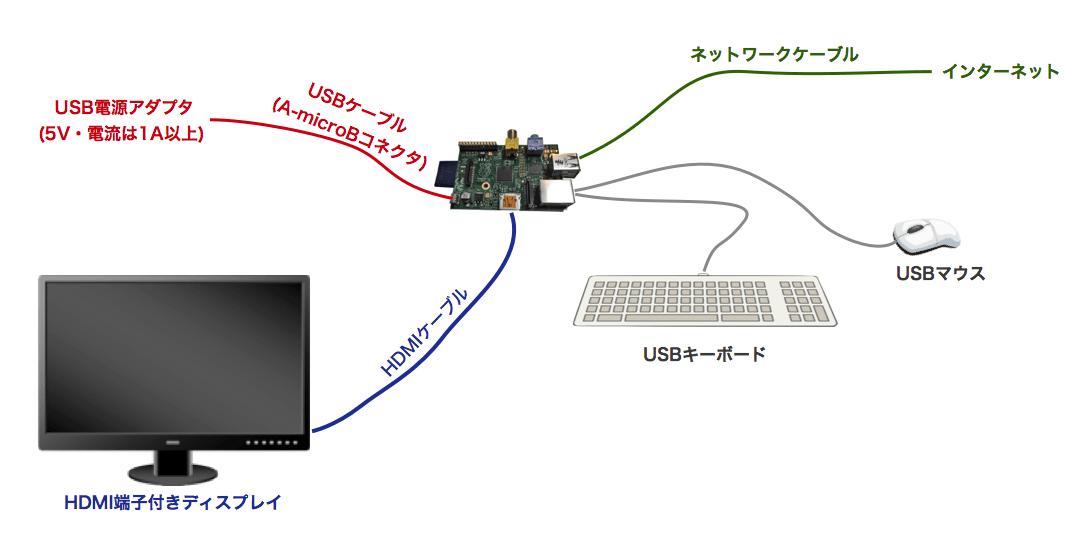 Raspi system setup