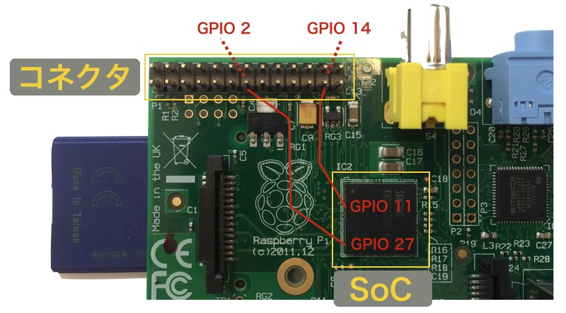 Raspi gpio soc pin number