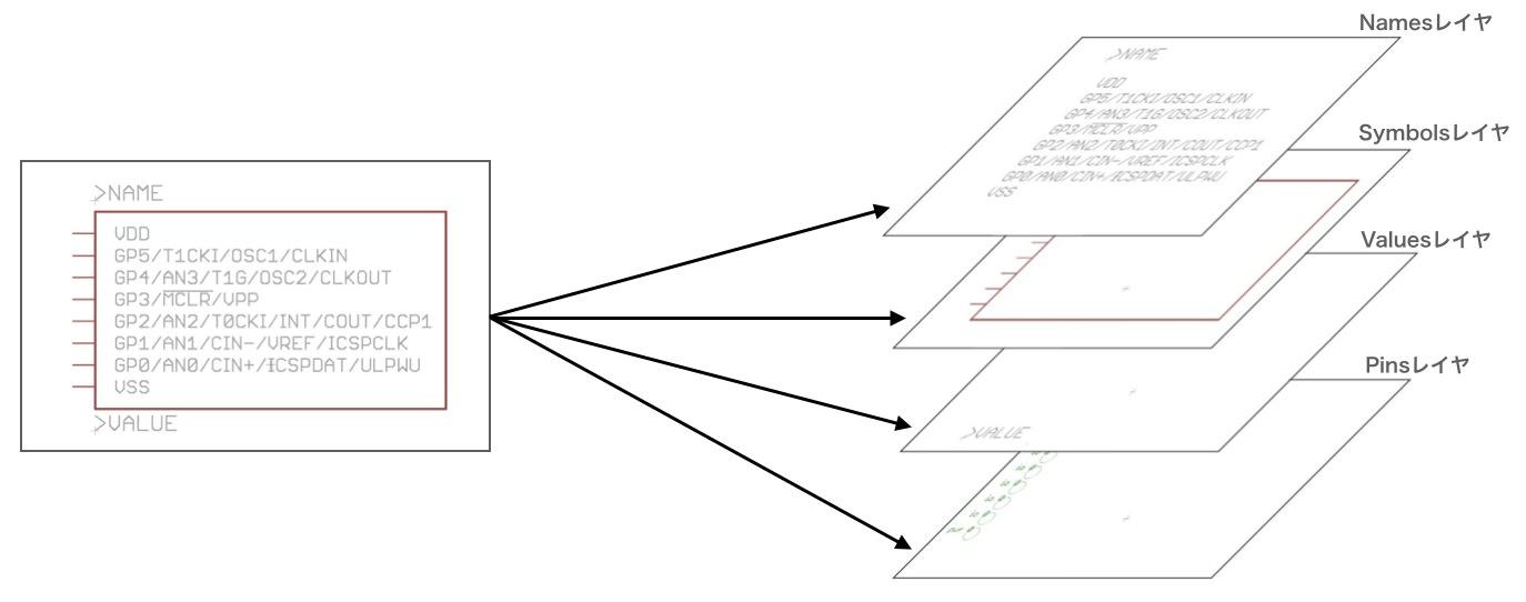 Symbols layer structure