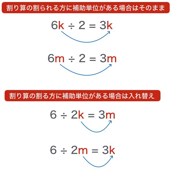 Calculation div