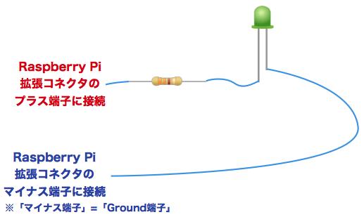 Circuit led raspi