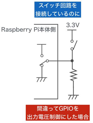 Gpio switch 8