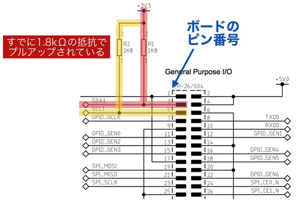 Gpio2 3 pullup register