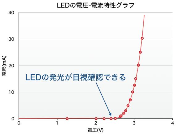 Graph led