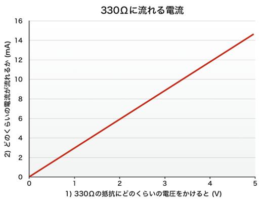 Graph resistor