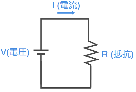 Ohm circuit