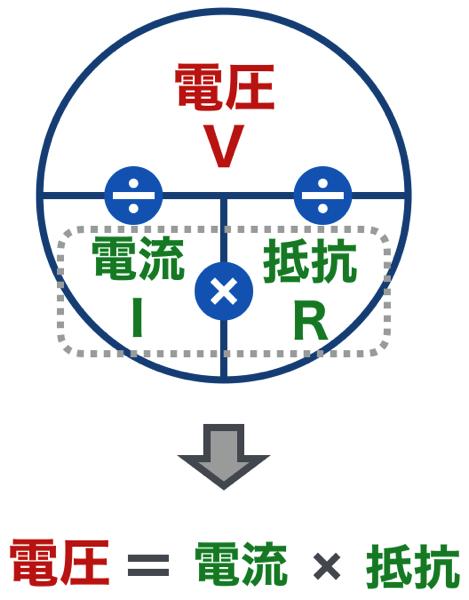 Ohm voltage