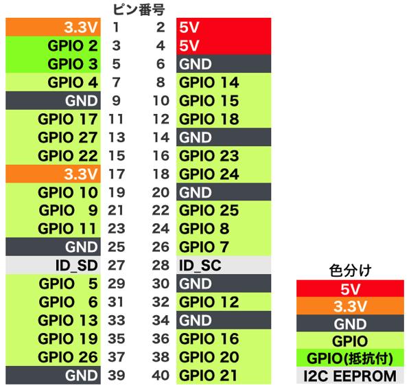 Raspberrypi gpio numbering