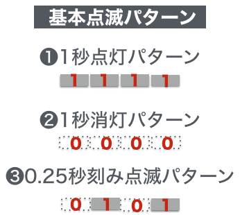 Pattern basic
