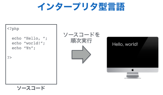 Program language interpreter