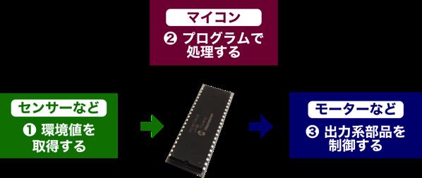 Mcu application 1