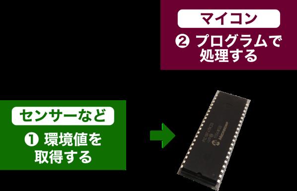 Mcu application 3