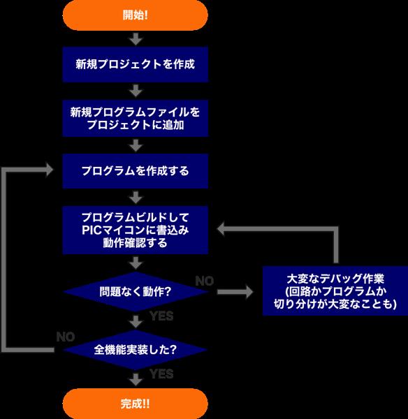 Mplabx development flow
