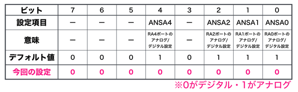 Pic bacic 22 ansel register settings