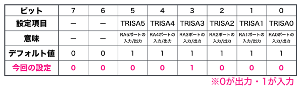 Pic bacic 22 trisa register setting