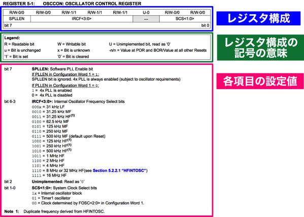 Pic basic 22 datasheet osccon