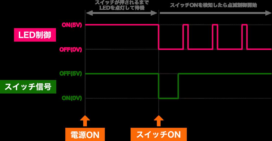Pic basic 25 time chart