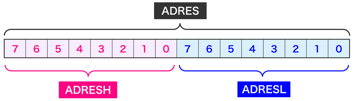 Pic app 10 adres structure