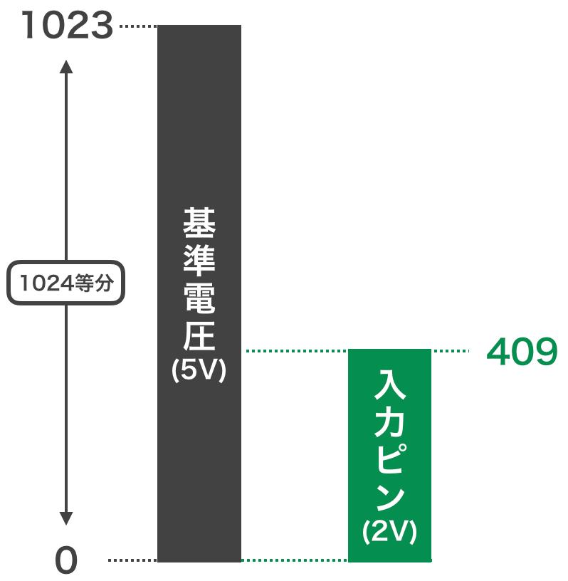 Pic app 10 ref voltage