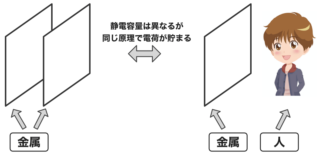 Pic app 20 one plate capacitor