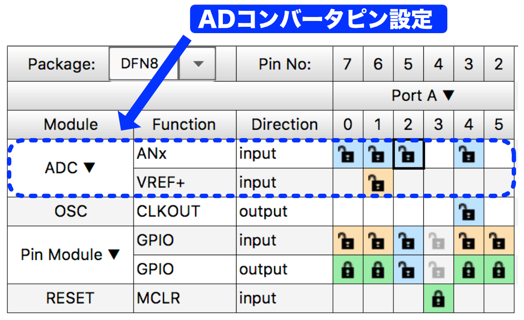 Pic app 29 adc pin setting