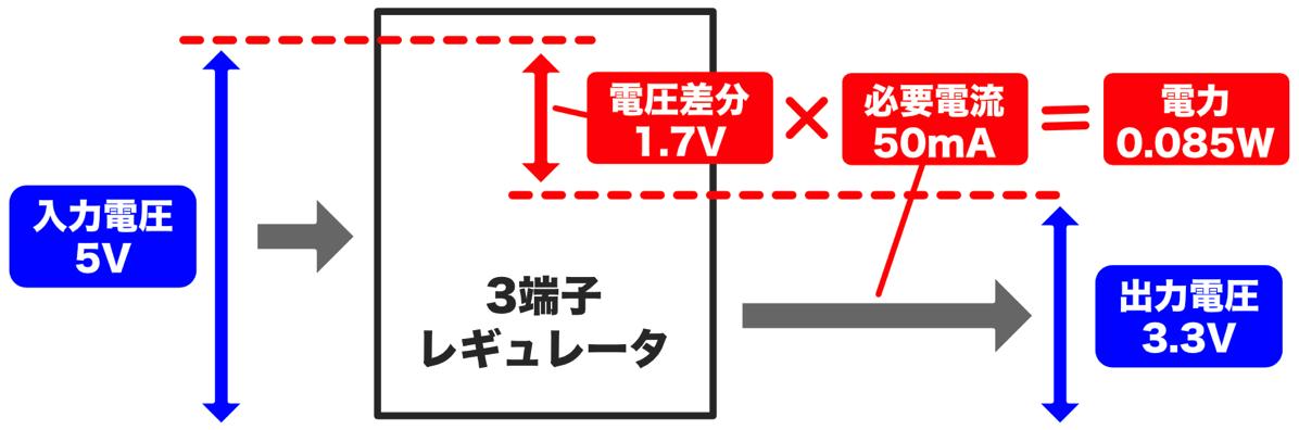 Pic practice 11 power estimation