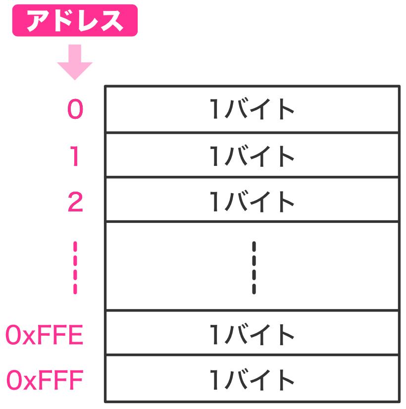 Pic practice 29 address hexadecimal
