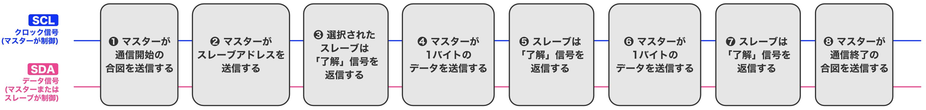 Pic practice 38 i2c block diagram