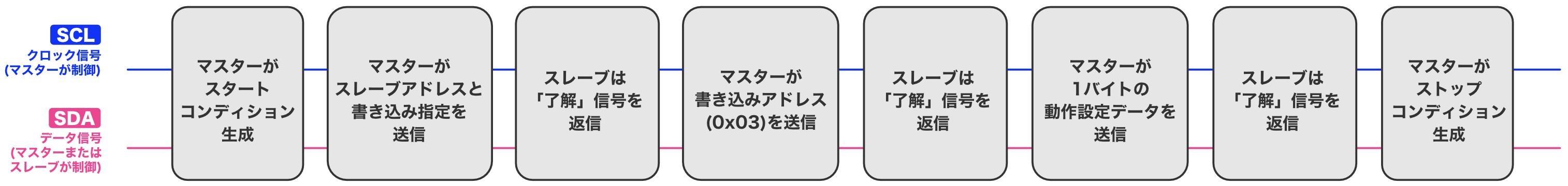 Pic practice 47 i2c configuration