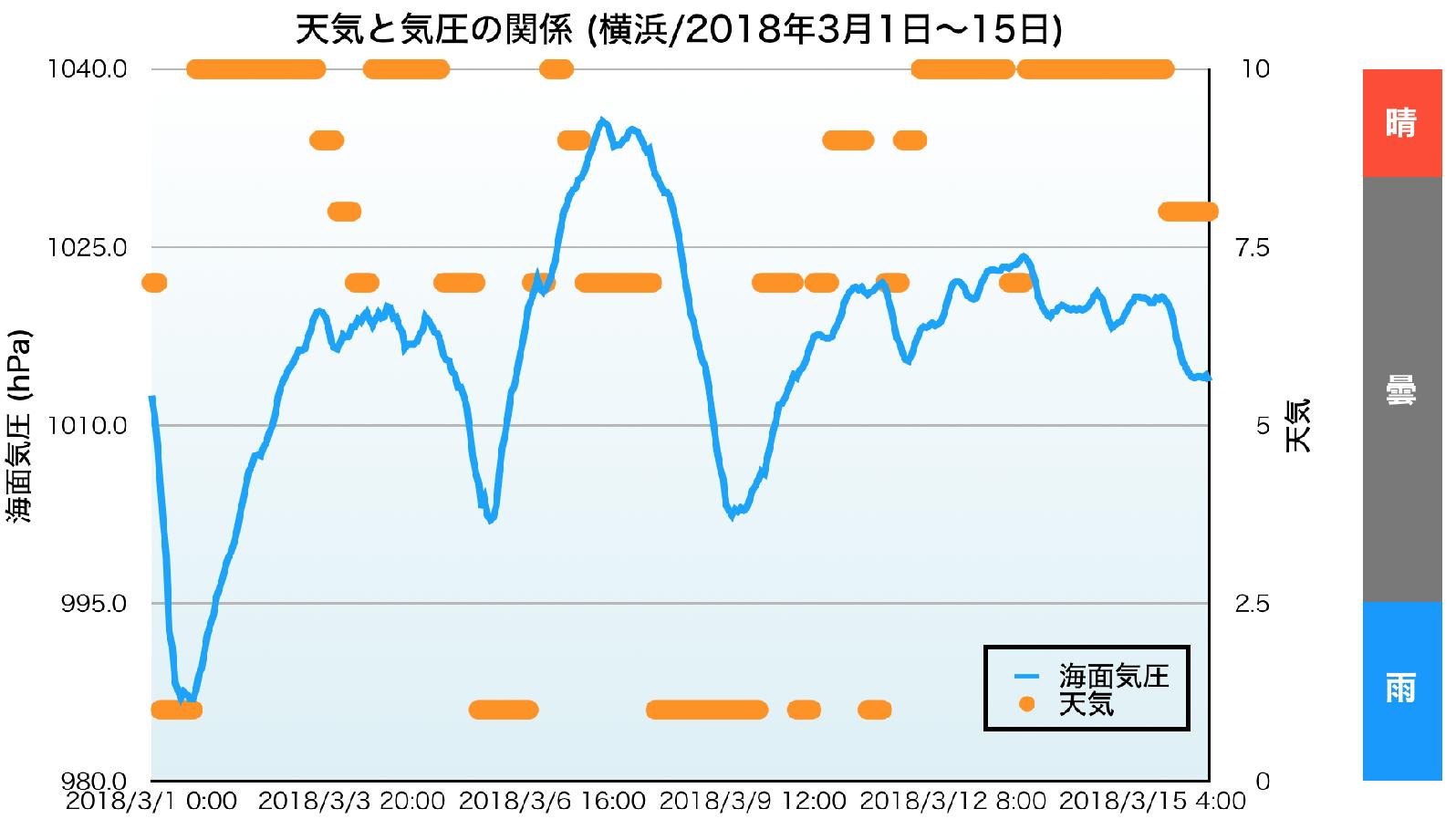 天気と気圧のグラフ