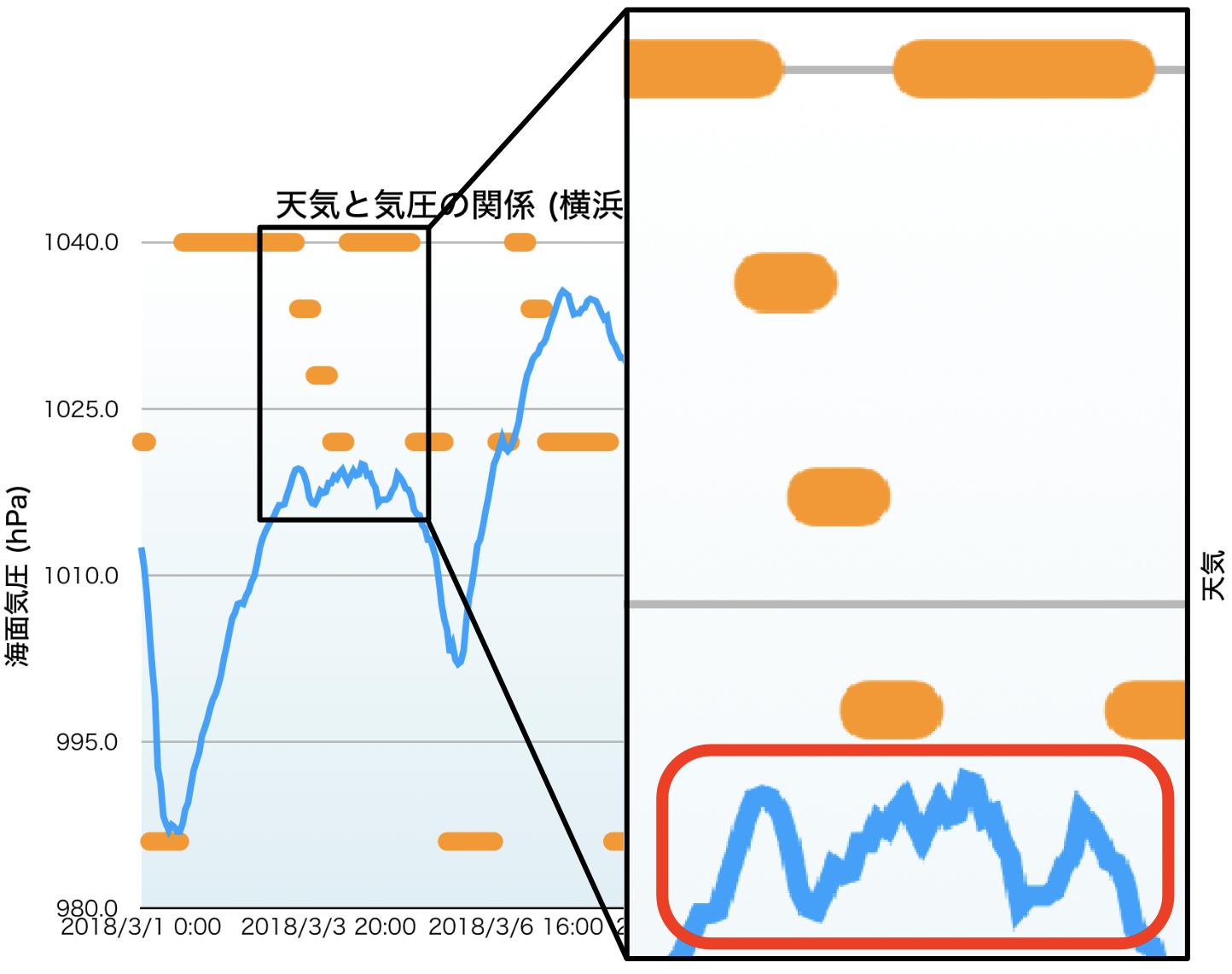 気圧グラフ3