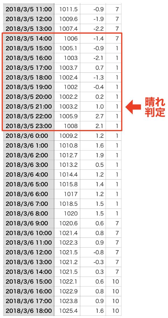 気圧データ1-1