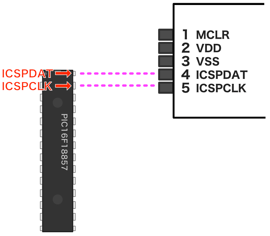 ICSPDAT/ICSPCLKピン