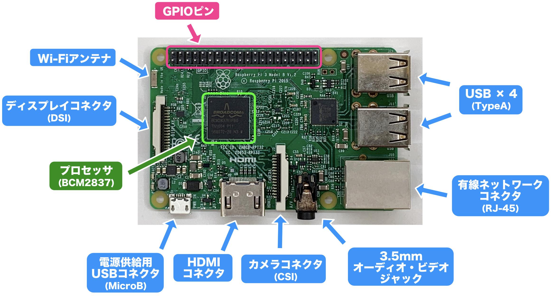 Raspberry Pi Model 3 Bの表