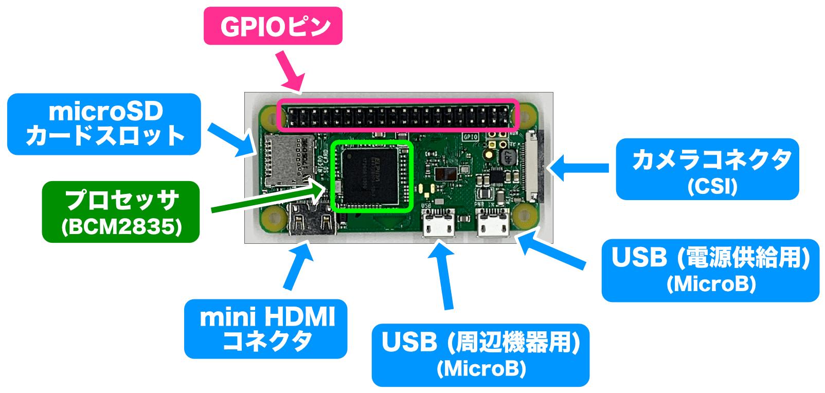 Raspberry Pi Zeroおもて面