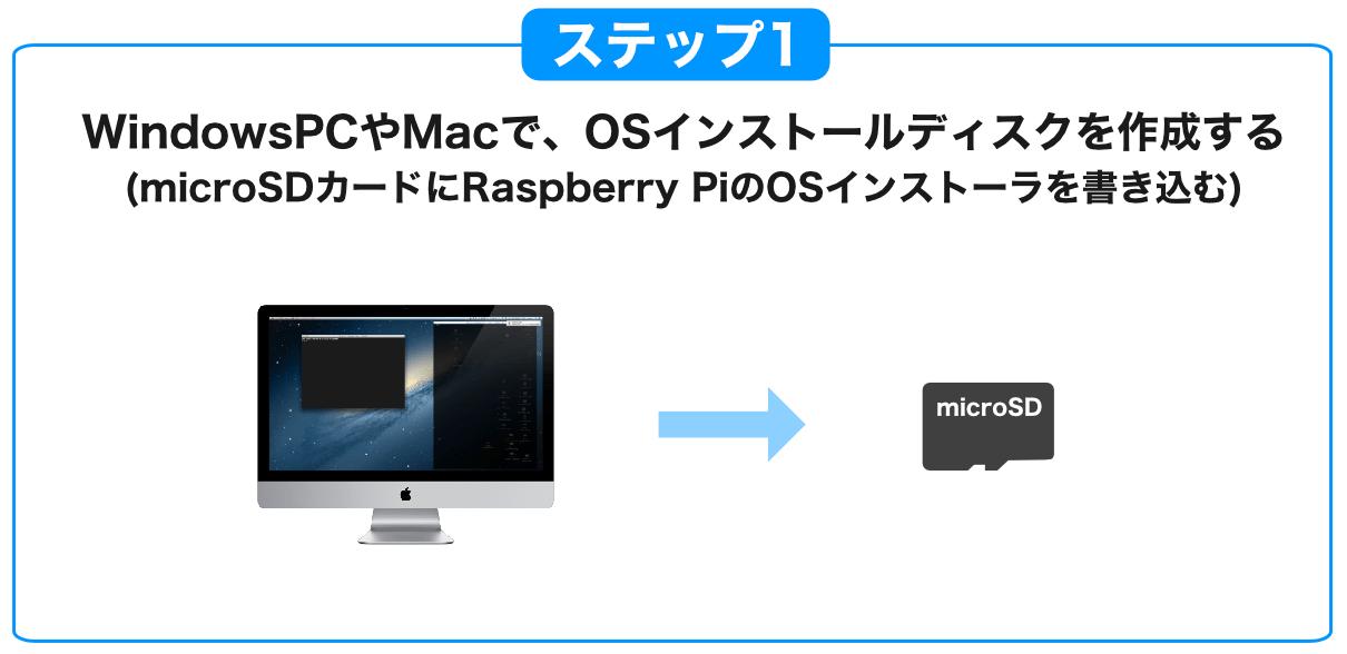 Raspberry Piデスクトップタイプセットアップ1