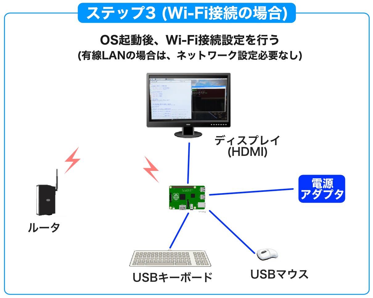 Raspberry Piデスクトップタイプセットアップ3